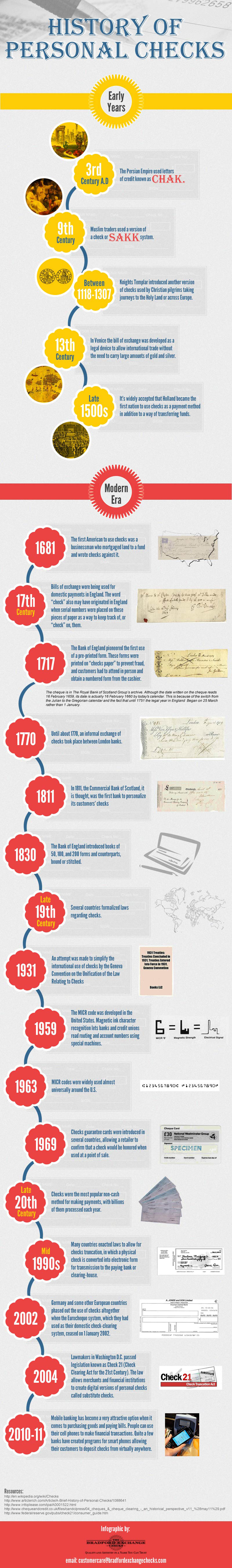 History of Personal Checks